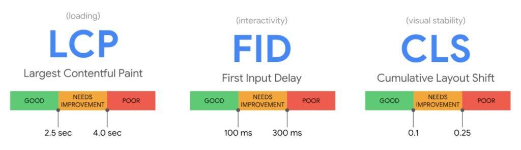 Three core web vitals - loading, interactivity and visual stability
